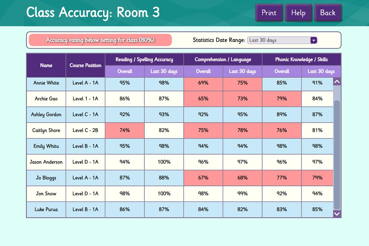 Class Accuracy