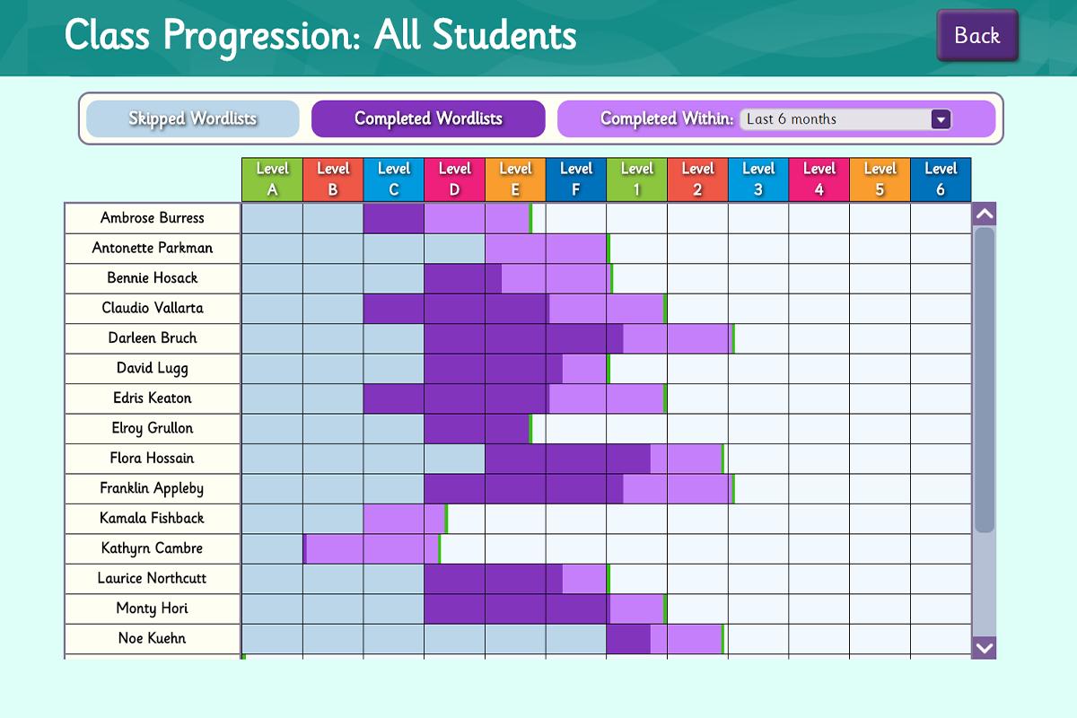 class_progression